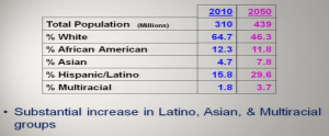 African-Americans shrinking in population percentage by 2050