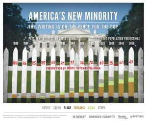 U.S. White population